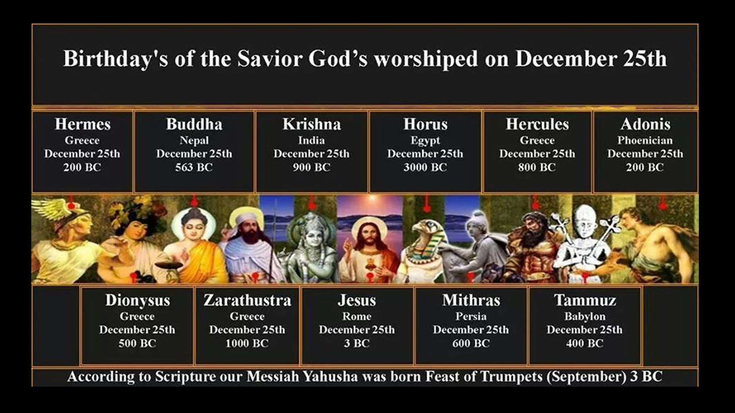 Image result for december 25th birthdays of false gods